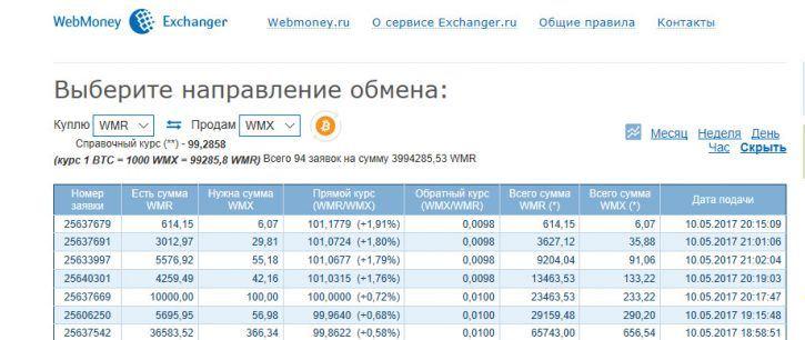 обменник биткоинов на рубли