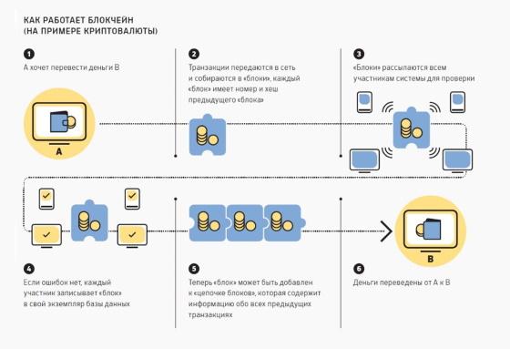 принцип работы блокчейн технологии